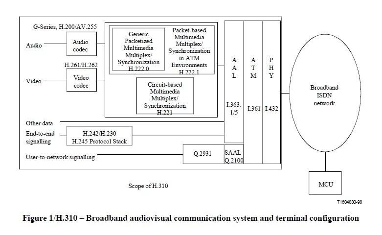 broadband audiovisual communication system