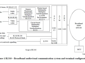 Broadband Audiovisual Communication – Systems and Terminals