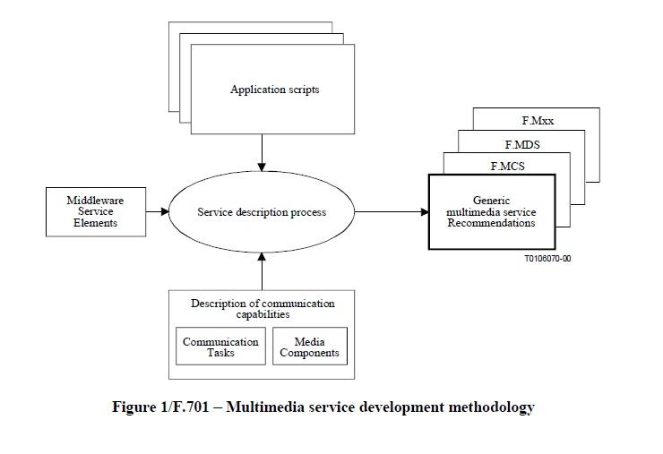 Multimedia service development