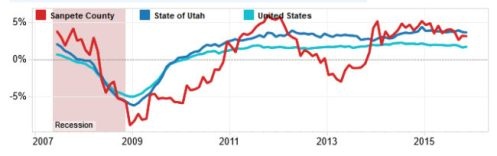 The chart shows nonfarm job growth since 2007. Based on job growth rates, unemployment rates, average monthly wages, sales of construction permits and gross taxable sales, Lecia Langston , senior economist for the Utah Department of Workforce Services (DWS) says Sanpete County is headed in a positive direction.