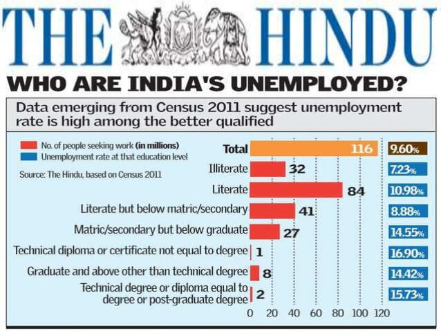 बेरोजगारी एक समस्या Unemployment is Big Problem in hindi