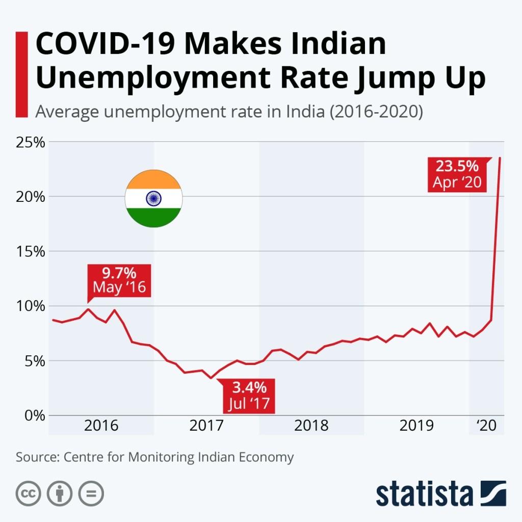 covid effect unemployment