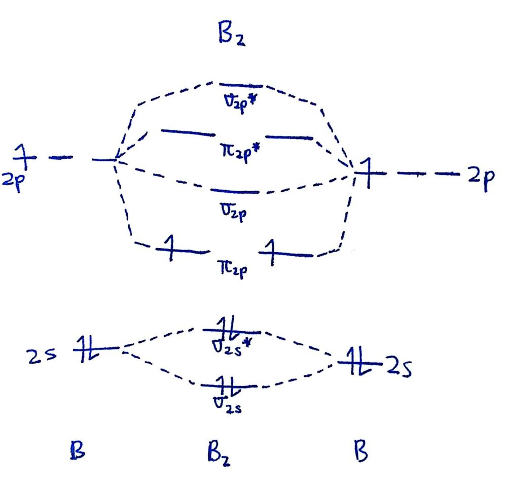 medium resolution of that s it for the mo diagram of b2 b 2 to check count how many electrons there are in total