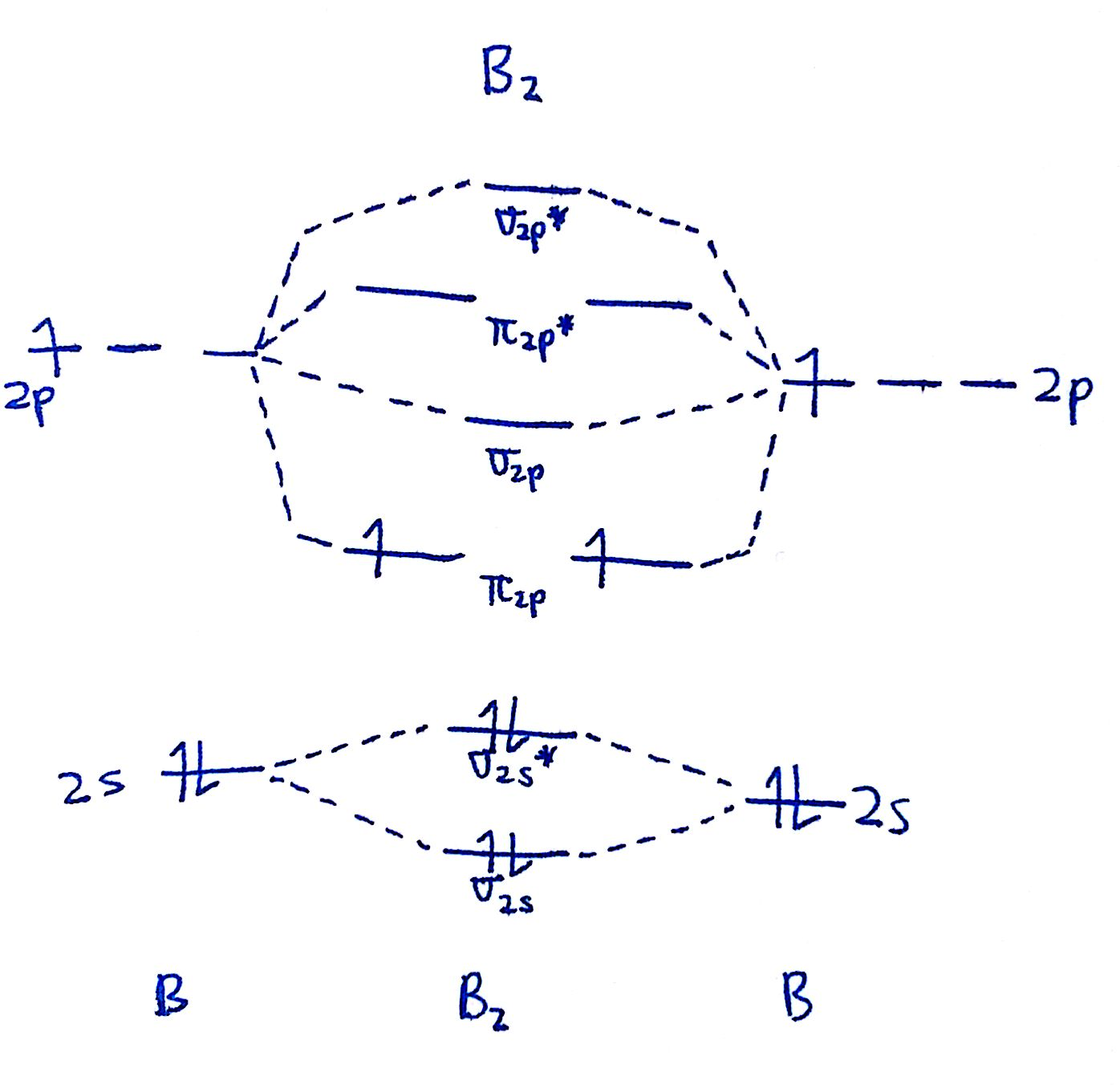 hight resolution of that s it for the mo diagram of b2 b 2 to check count how many electrons there are in total