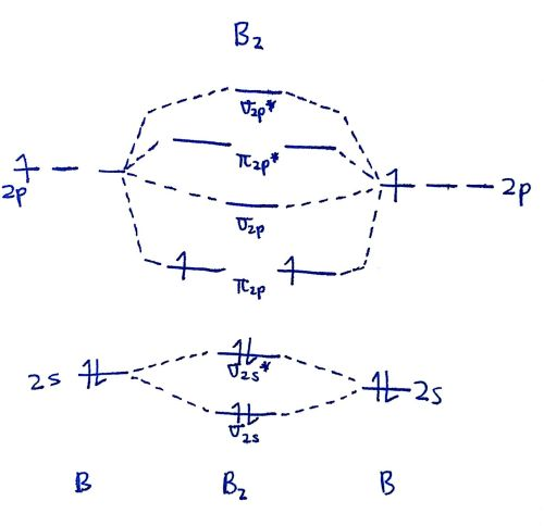 small resolution of that s it for the mo diagram of b2 b 2 to check count how many electrons there are in total