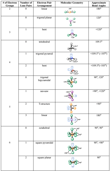 Steric Number Chart : steric, number, chart, VSEPR