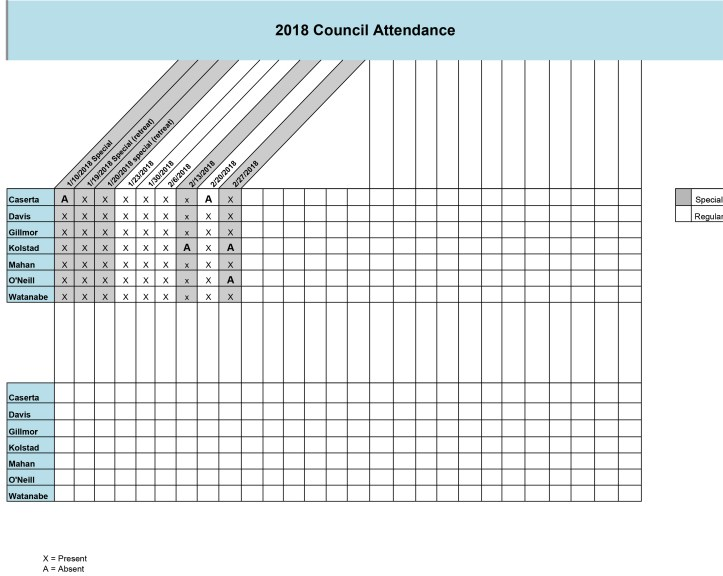 Council Attendance 2018