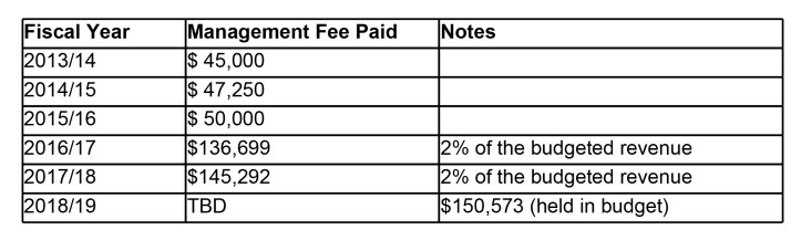 Chamber Management Fee