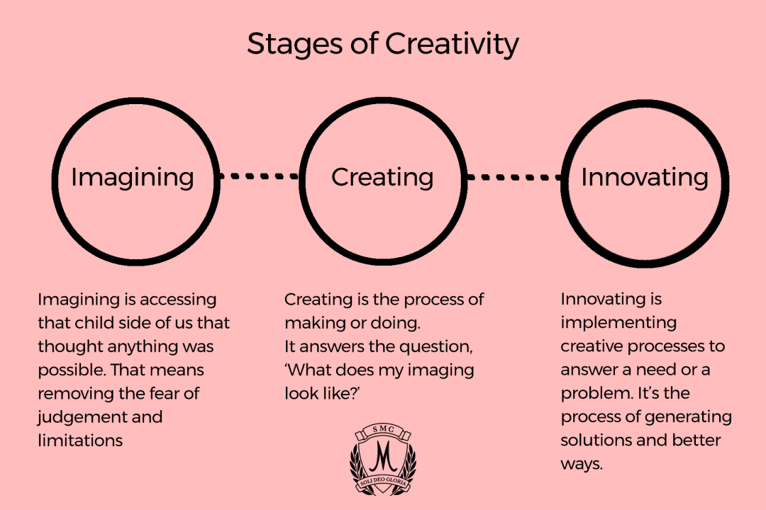 We are all creative as kids, but the creativity is stifled as we grow older. Creativity is a skill like every other. It can be taught. Here's how we help make our kids creative