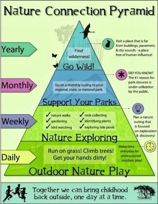 Pyramide Connexion Enfants Nature