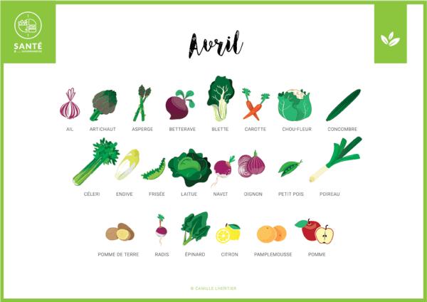 Calendrier Avril _ fruits et légumes de saison _ santé et gourmandise