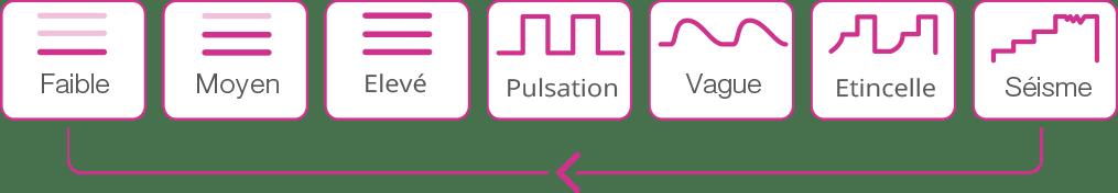 Lush 3 modes