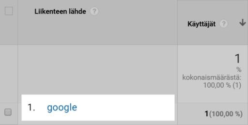 Google lähde Google Analytics raportissa