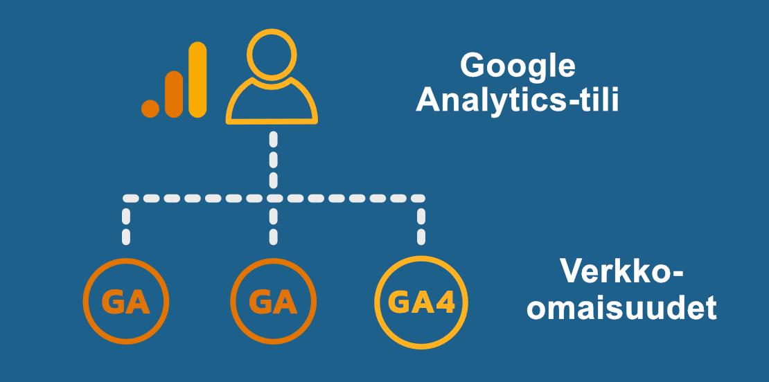 GA4-tili ja verkko-omaisuudet