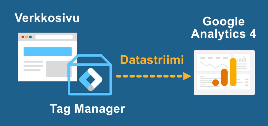 Google Tag Manager, verkkosivusto ja Google Analytics 4