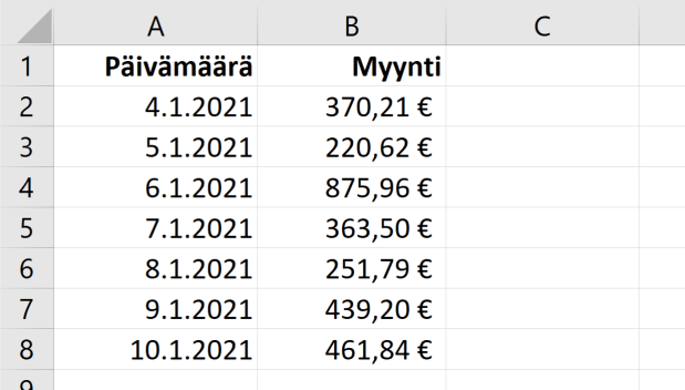 Excel raakadata myyntijärjestelmästä