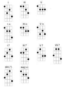 Plectrum Banjo Chords
