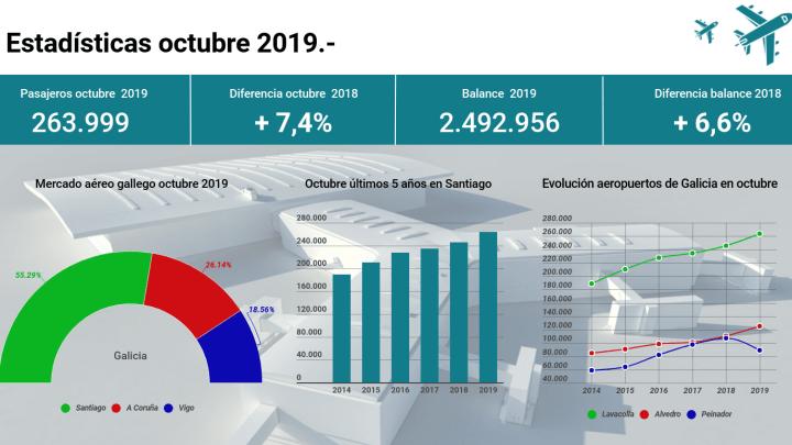El aeropuerto de Santiago de Compostela crece un 7,4% en octubre