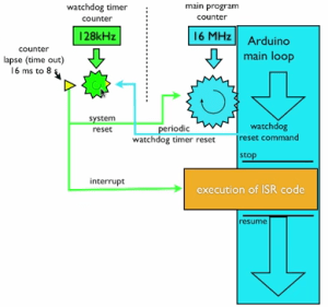 Arduino Atmel Atmega328 Sleep Mode Watchdog Timer Simple Tutorial Santiapps Marcio Valenzuela