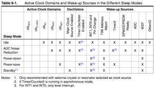 Arduino Tutorial Sleep Wake up Dormir Despertar Santiapps Marcio Valenzuela