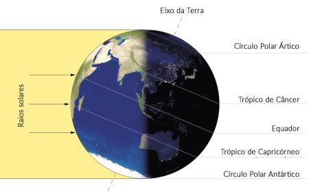 Incidência da Luz solar, no solstício de Inverno, no hemisfério Norte. Fonte: https://commons.wikimedia.org/.