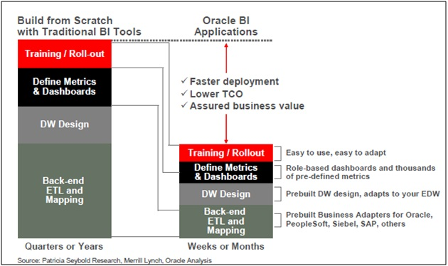 OBI Applications « ORACLE BUSINESS INTELLIGENCE WORLD