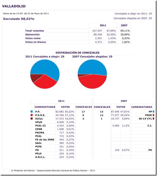 Resultados-provisionales---Elecciones-Municipales-2011---Valladolid_001