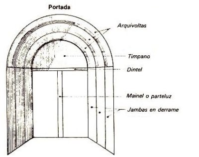 partes-de-una-portada-romanica