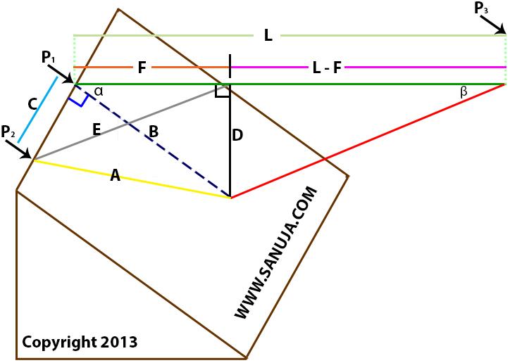 strike slip fault block diagram paslode f350s parts displacement vectors sanuja senanayake figure 5 3d of net dip