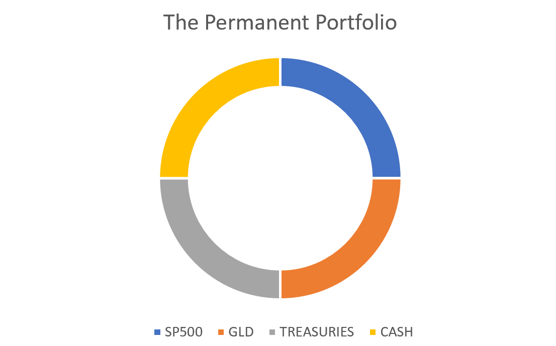 Enhancing Harry Browne's Permanent Portfolio strategy
