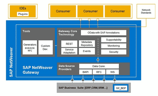 SAP Gateway Architecture