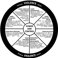 Emotional Cycle Of Abuse Diagram Kc Highlights Wiring Intimate Partner Violence And Common Tactics Used By