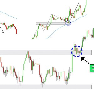 The Only Break and Retest Trading Video You Will Ever Need... (For Beginners)