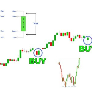 The Only Candlestick Pattern Trading Video You Will Ever Need... (Full Course: Beginner To Advanced)