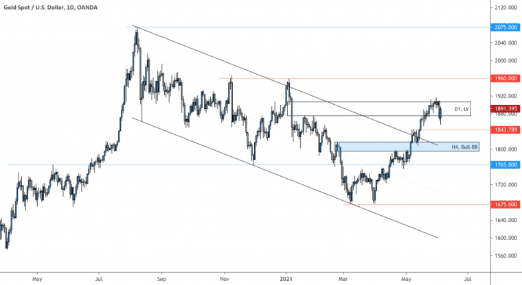 weekly forex forecast for usdcad euraud eurchf xauusd 06 11 june 2021 3