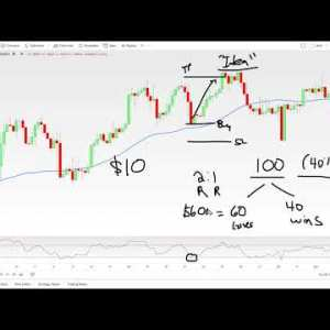 Forex Trading Coaching Call with Eric: Backtesting, Price Action, Risk Management