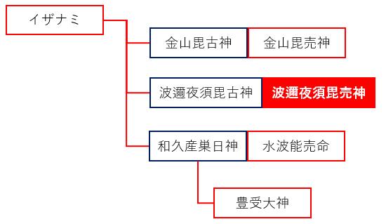 水波能売神の系譜