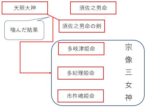 宗像三女神の系譜