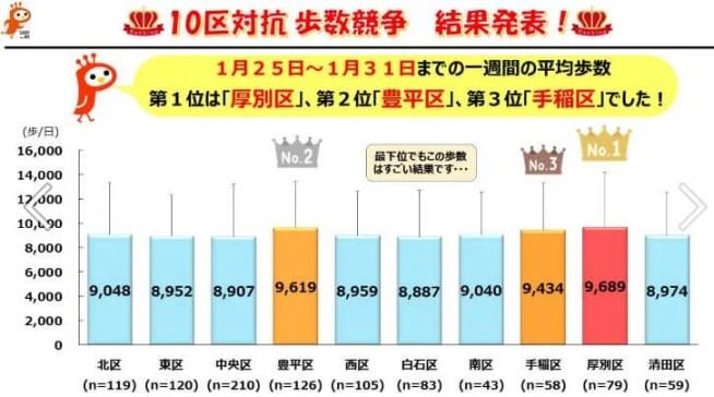 札幌市10区対抗歩数