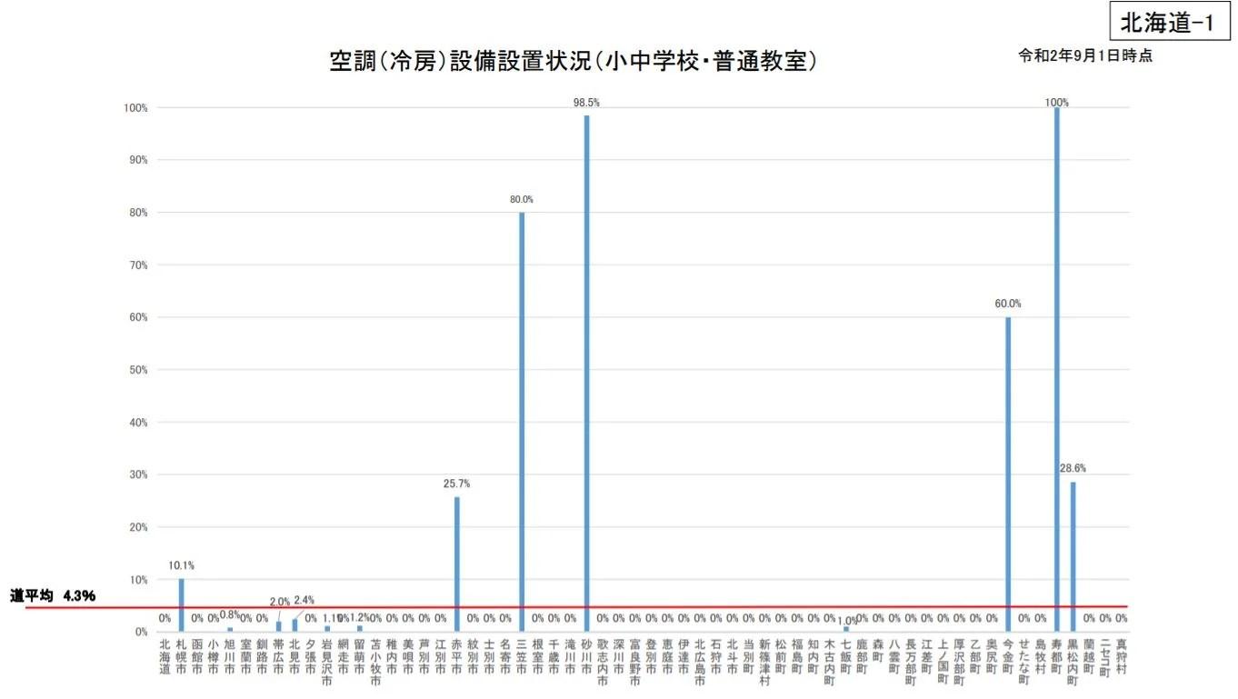 北海道内エアコン普及率