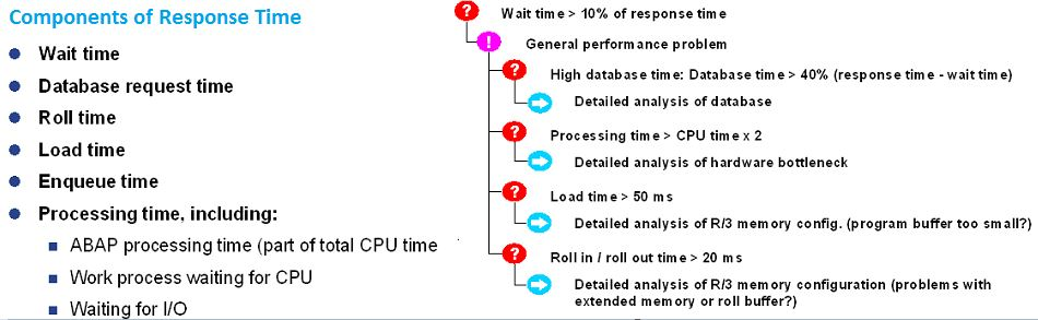 Components of Response Time