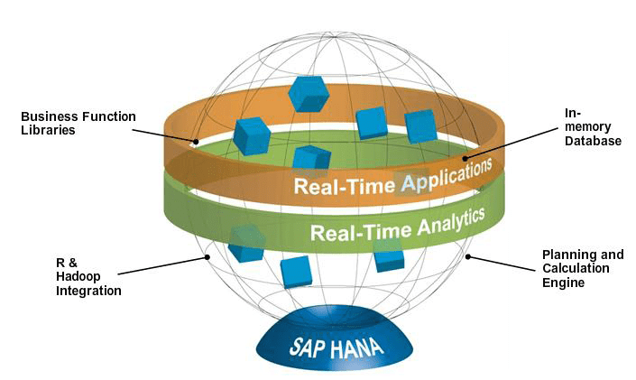 SAP HANA Platform for Real-Time Applications and Analytics | SAP Posts