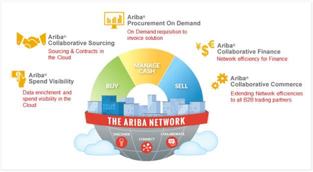 Ariba solution