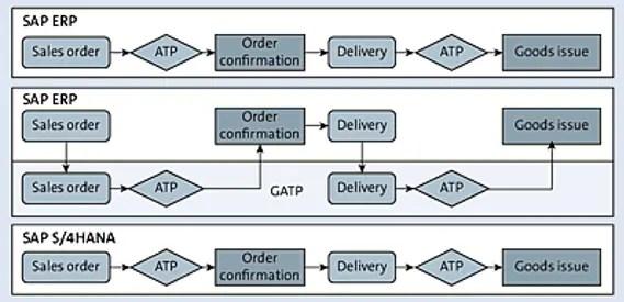 Advanced ATP