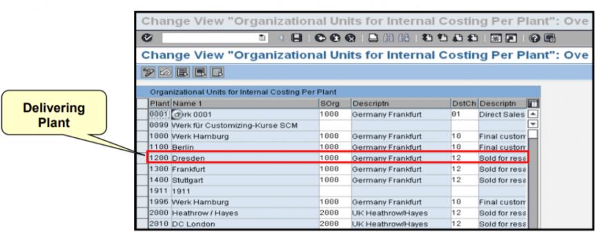 Define Order Types For Inter company Billing: