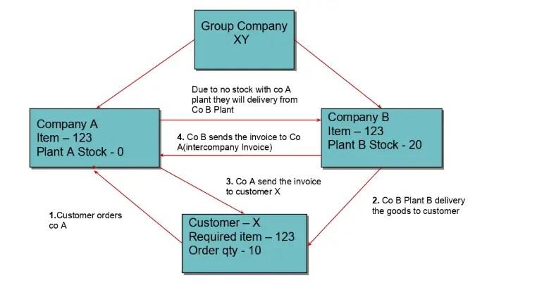 Inter company Process flow