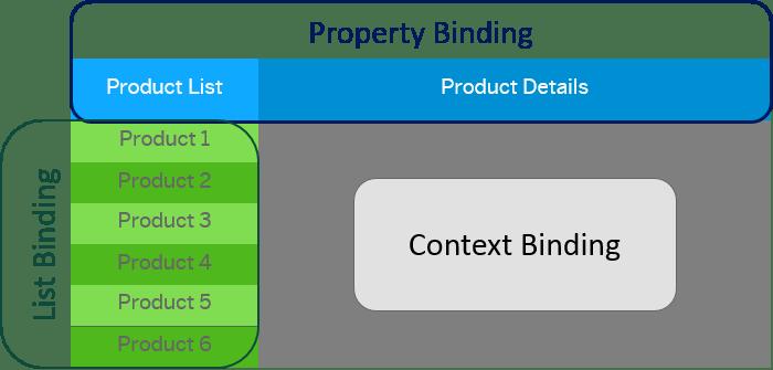 SAPUI5 Binding Types