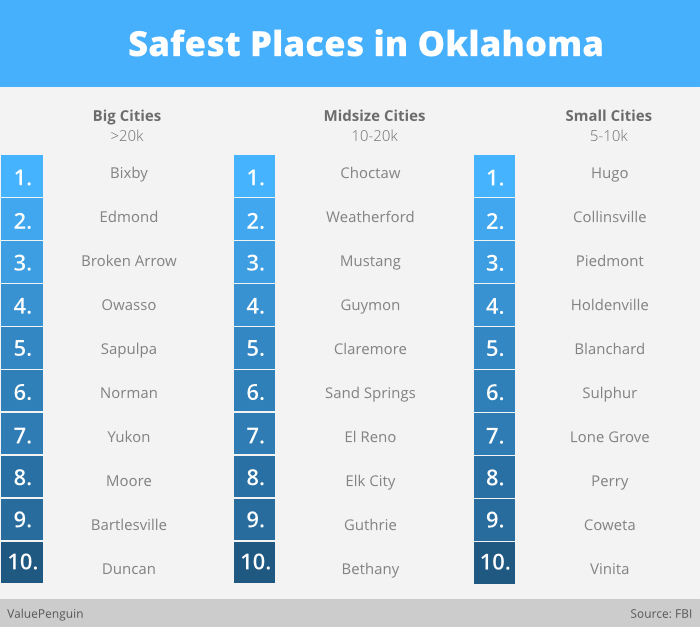 Sapulpa Ranked Among Safest Cities in OK