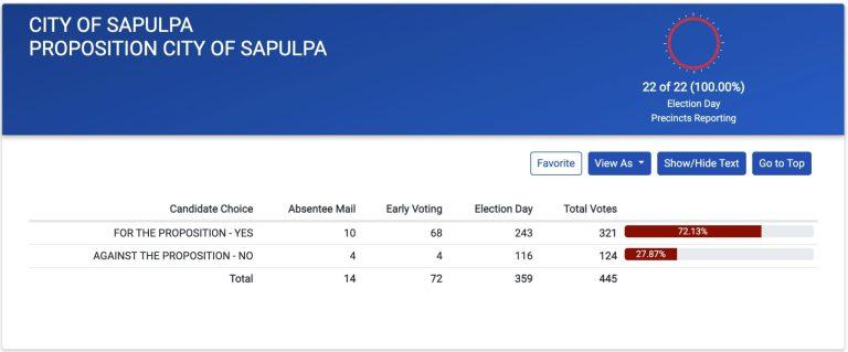 Sapulpa overwhelmingly votes to renew half-penny sanitation proposal