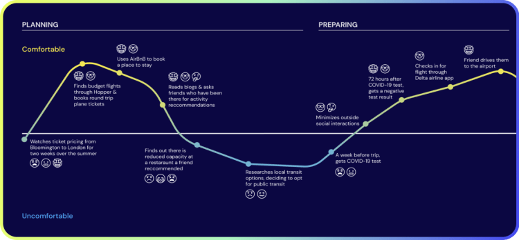 User journey map for planning and preparing
